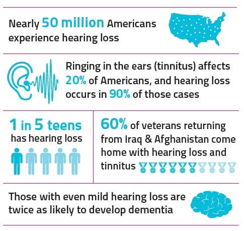 Consumer Guide to Hearing Aids